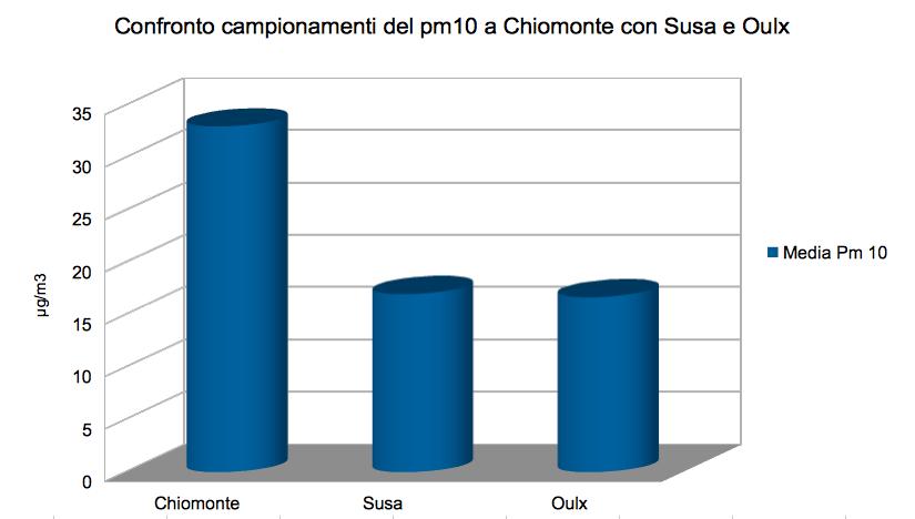 Confronto pm10 Chiomonte Susa Oulx