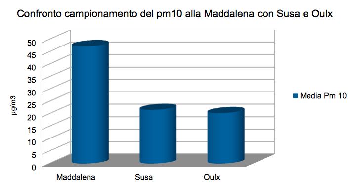 Confronto pm10 Maddalena Susa Oulx