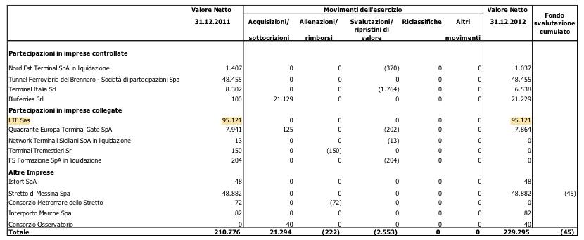 p. 134 bilancio rfi 2013